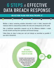 6 Steps to Effective Healthcare Data Breach Response