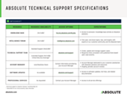 Absolute Technical Support Specifications